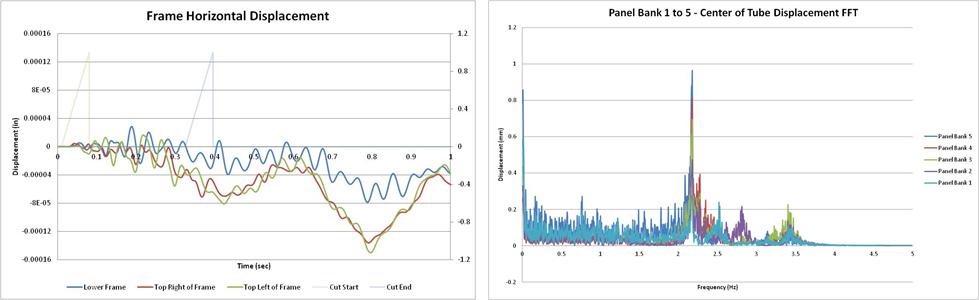GLSV-charts