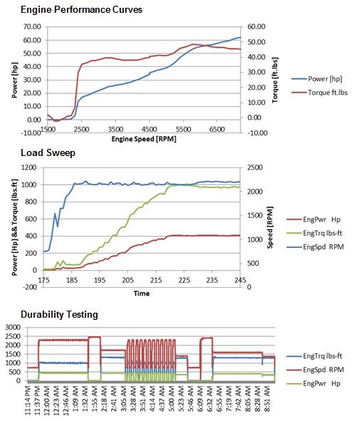 glsv-durability-testing