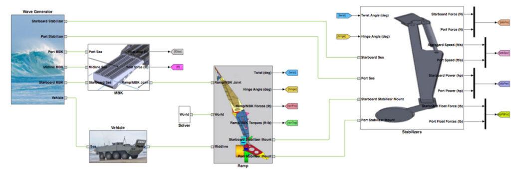 GLSV_SystemModeling