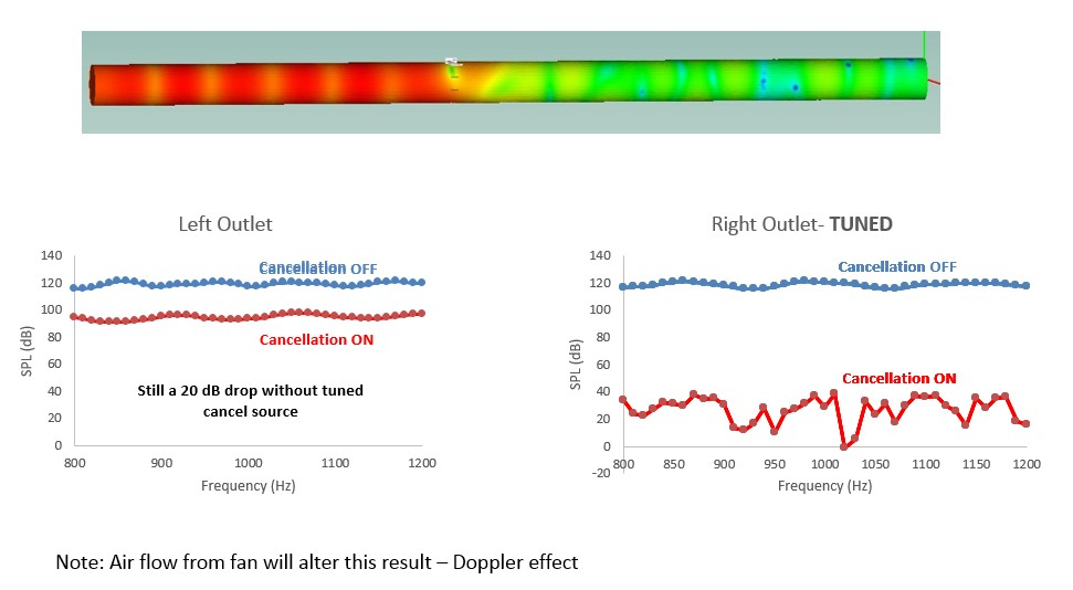 GLSV demonstrates Active Fan/Blower Noise Reduction – Great